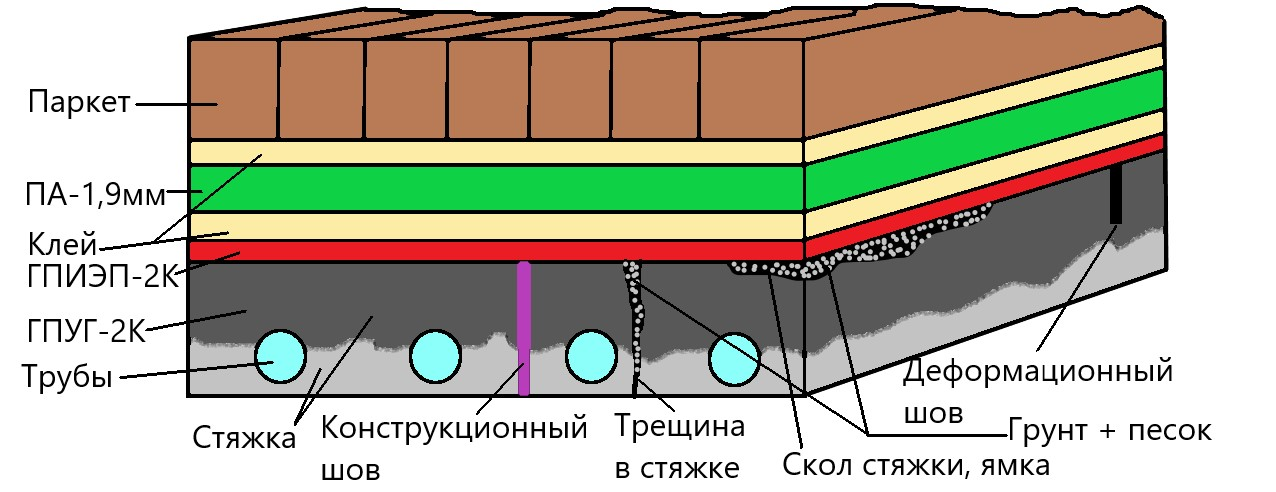 Материалы «ТДЕ» для подготовки и ремонта оснований.